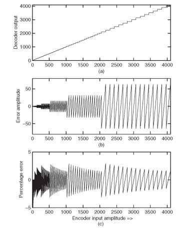 PCMA quantization: (a) input and output relation indicating bigger steps at high amplitude, (b) error between input and corresponding decoder output — more error at high amplitude, and (c) percentage of error with input — error is relatively steady for a wide range of input signal levels.