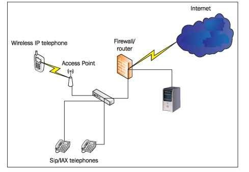 Securing our trixbox server voip most installations will be installed behind firewalls but this doesnt mean we shouldnt take basic precautions with our server the diagram below shows a ccuart Choice Image