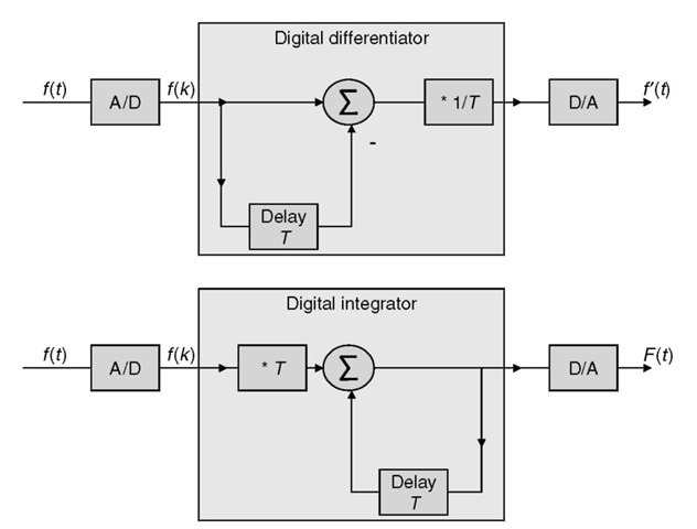 Differentiation and integration with digital filters.