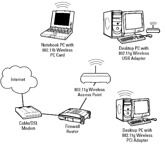 A typical home wireless network.