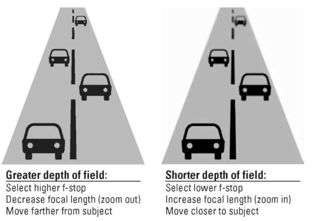 Your f-stop, focal length, and shooting distance determine depth of field.