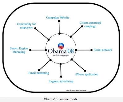 Obama's 2008 Online Model