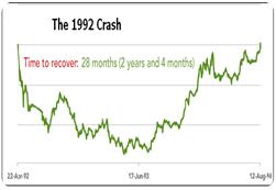 1992 crash