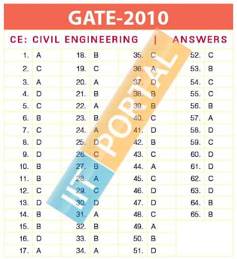 GATE CE 2010