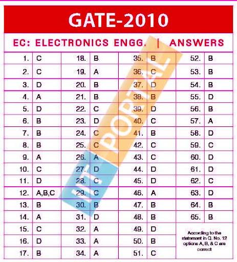 GATE 2010 Electronics Engg.