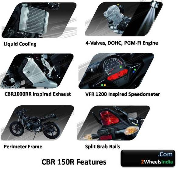 New CBR 150R Features