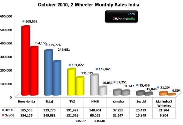 Oct 2010 2 Wheeler Sales India