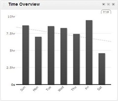 RescueTime_Dashboard_Time Overview