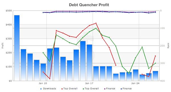 Debt Quencher Profit Jan 2011 MAS.png