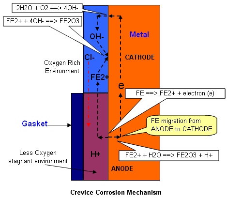 how to avoid crevice corrosion