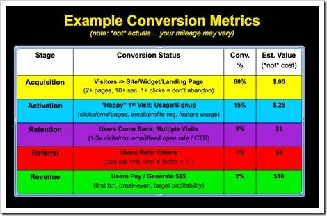 startup-conversion-metrics