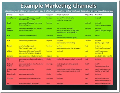 Marketing-Channels-Startup-Metrics