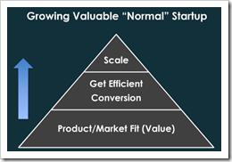 Standard-Startup