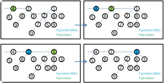 Ilustração da função Minimum