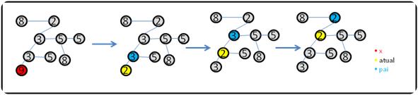 Ilustração da função de Decrease_Key