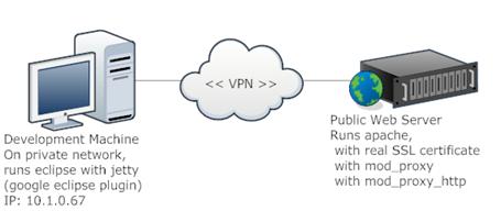 how_to_vpn_dev_mod_proxy