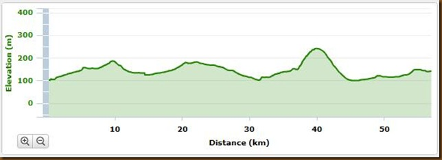 Day 15 Garmin Elevation