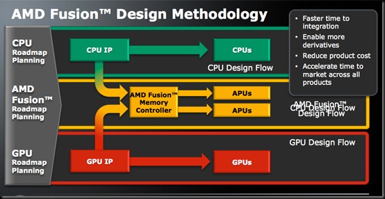 AMD_fusion