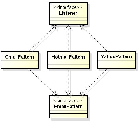 Design Pattern Observer Parte 01