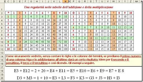 Matematicamedie esercitazione regolarit nelle tabelle dell addizione e della moltiplicazione - Quali sono i metalli nella tavola periodica ...