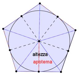 pentagono regolare