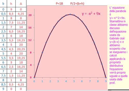 parabola da rett. isoperimetrici