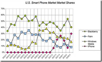 US Market