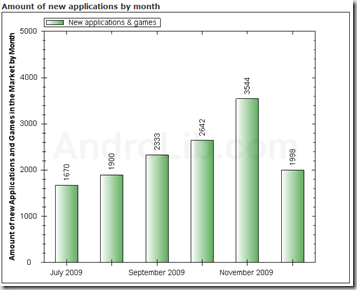 AndroidMarketStatistics