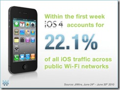 JiWire-iOS4Stats-June2010-1