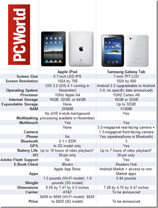 Samsung-Galaxy-Tab-vs-Apple-iPad-MobileSpoon