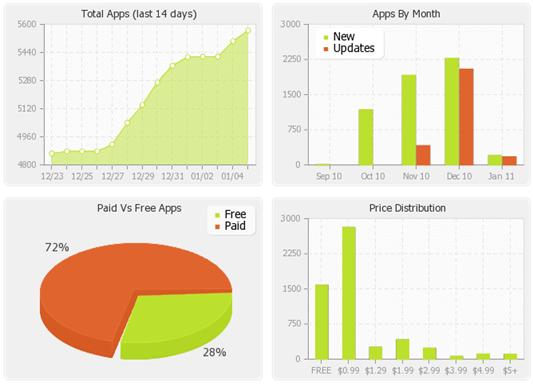 WP7 Applist Statistics