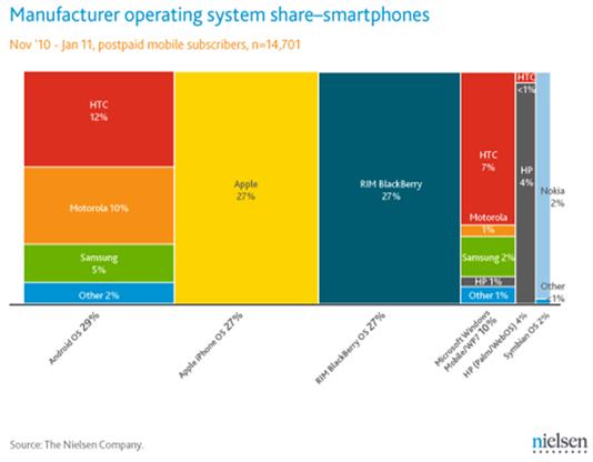 Smartphones Marketshare