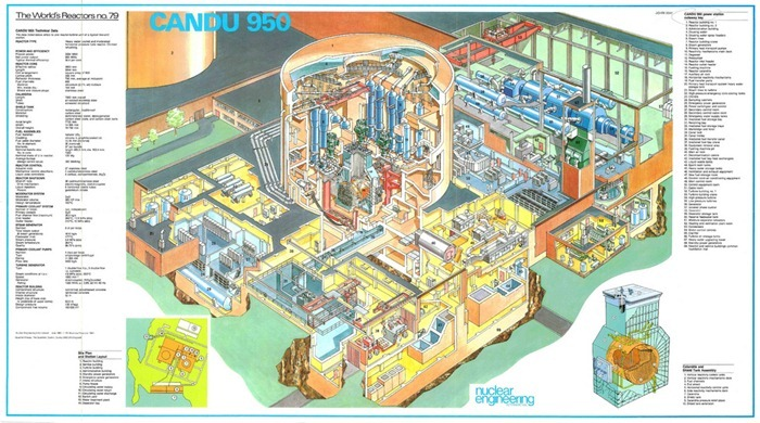 nuclear-reactor-design4