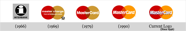 Évolution des logos de grandes sociétés - Mastercard
