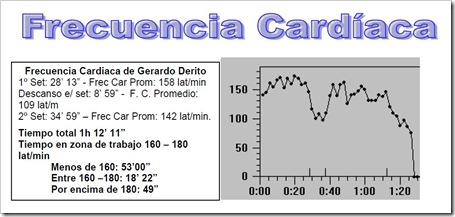 frecuencia cardiaca estudio en padel balquinta