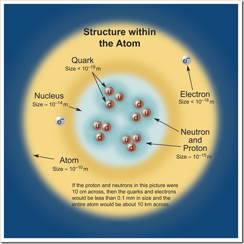 Structure atomic