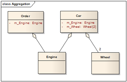 design codes  uml class diagram  association  aggregation and    image