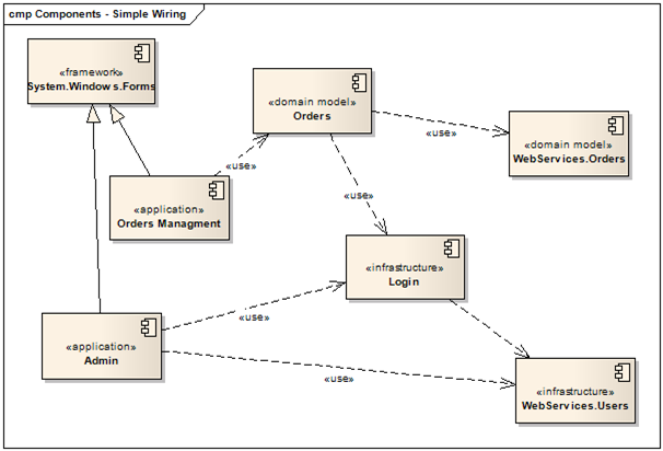 application level classes such as ui editors and presentation logic classes which derive from framework level classes that reside within system - System Architecture Diagram Uml