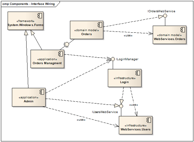 design codes  uml   component diagrams   modeling the system    now we can see that the     orders     component realizes the     iorderswebservice     interface and uses some of the classes of     webservices orders     component