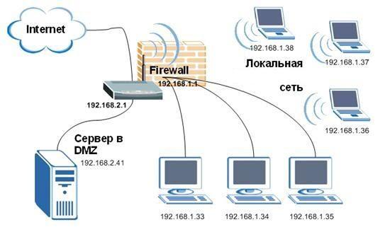 Прокси сервер для локальной сети своими руками
