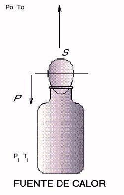 expansion y contraccion termica aire