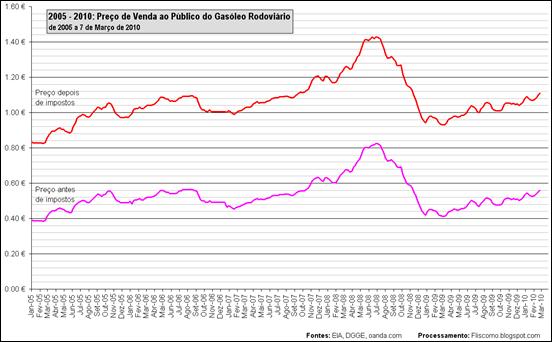 2005 - 2010: Preço de Venda ao Público do Gasóleo Rodoviário de 2005 a 7 de Março de 2010