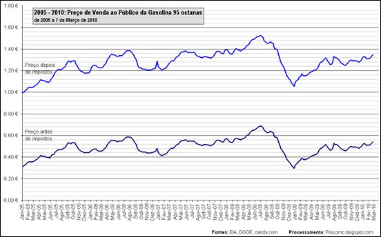 2005 - 2010: Preço de Venda ao Público da Gasolina 95 octanas de 2005 a 7 de Março de 2010