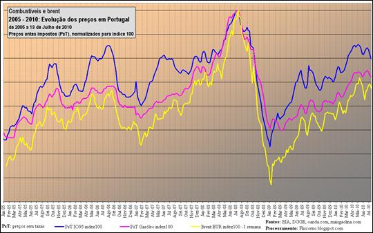 Gasolina, Gasóleo e Brent: preços 2005 - Jul. 2010