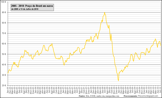 2005 - 2010: Preço do Brent em euros