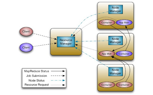 Hadoop Next Generation Architecture