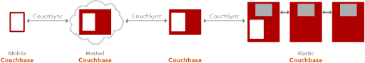Couchbase products