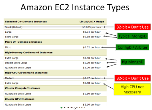 MongoDB and Amazon EC2 instance types