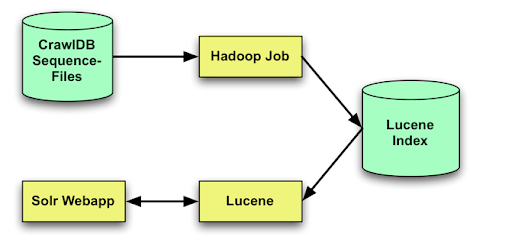 Using Solr and Hadoop as a NoSQL database