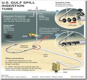 BP oil spill in gulf of mexico graphics